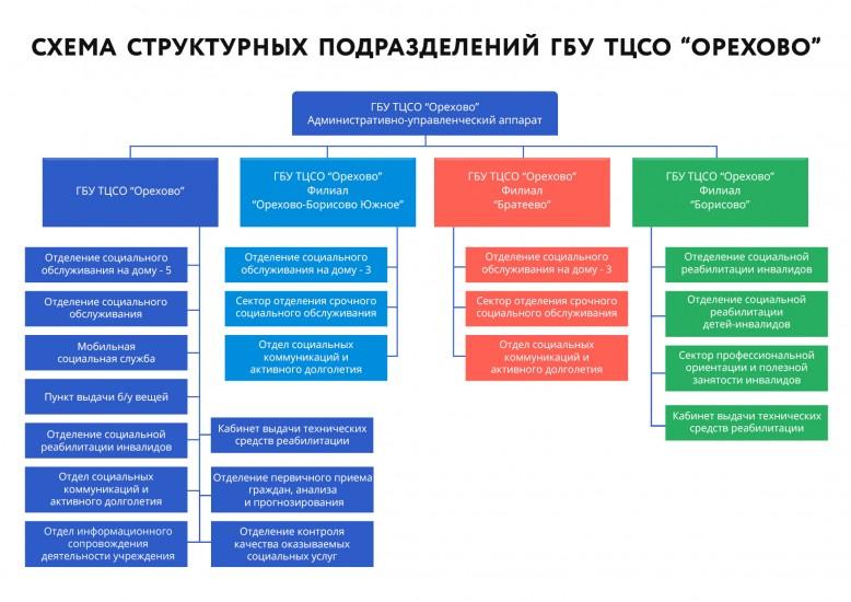 shema-otdeleniy-tcso-orehovo-2